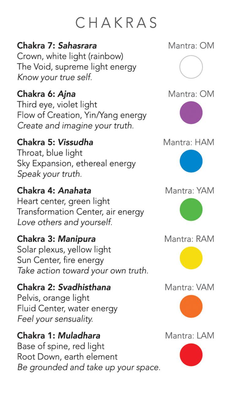 White Sage Tarot Chakra Chart Card