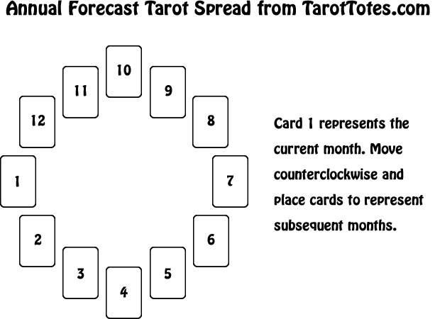 Yearly Forecast Tarot Spread